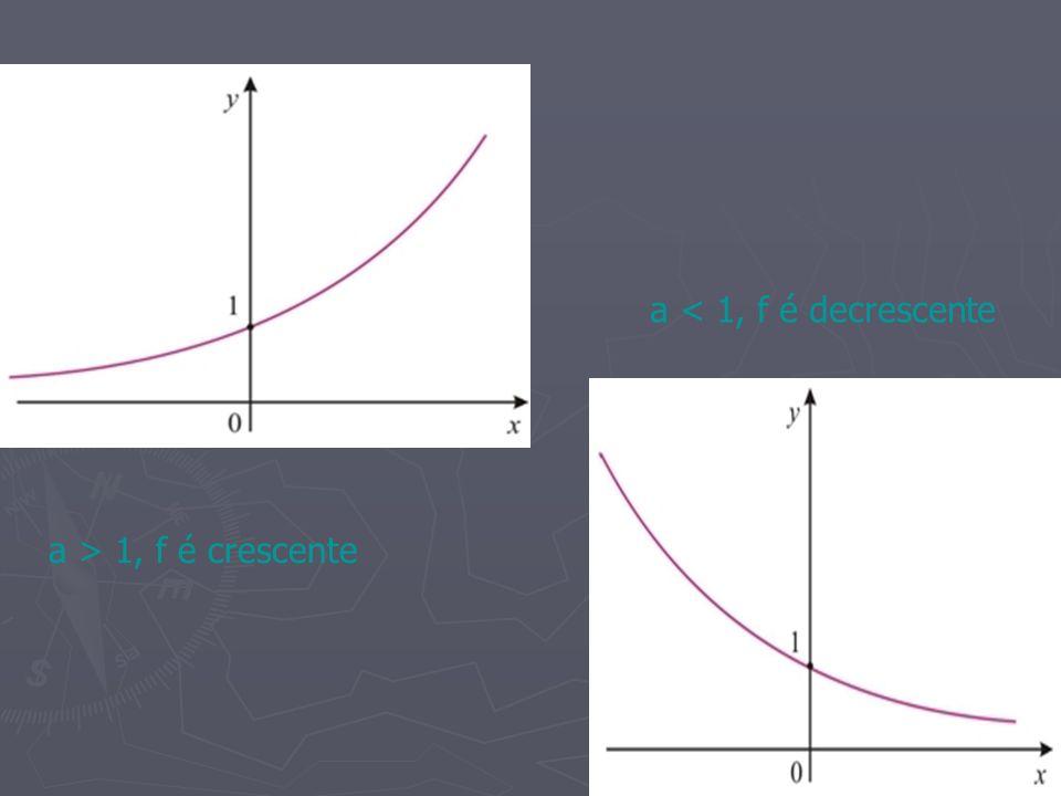 a > 1, f é crescente a < 1, f é decrescente