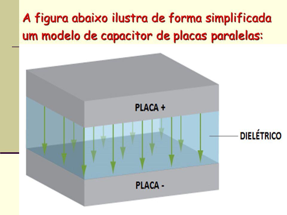 Na prática, os capacitores são formados por diversas placas, dispostas de maneira a aumentar a superfícies das mesmas e obter uma maior capacitância, conforme pode ser observado na figura.