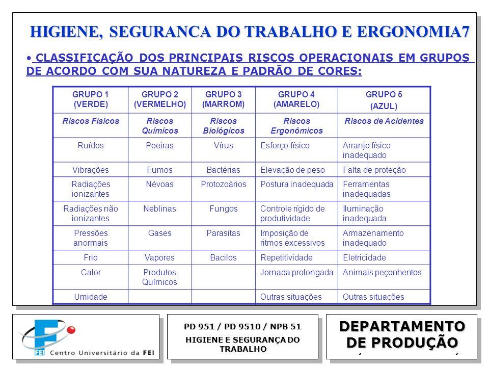 EGM 2005 HIGIENE, SEGURANCA DO TRABALHO E ERGONOMIA7 DEPARTAMENTO DE PRODUÇÃO PD 951 / PD 9510 / NPB 51 HIGIENE E SEGURANÇA DO TRABALHO CLASSIFICAÇÃO