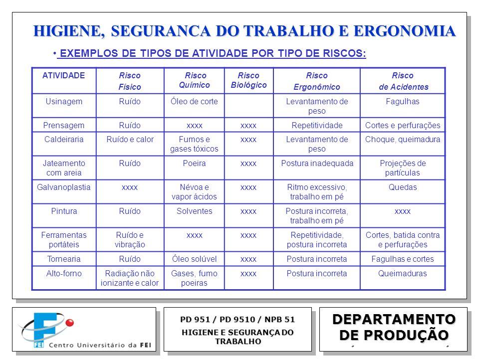 EGM 2005 HIGIENE, SEGURANCA DO TRABALHO E ERGONOMIA DEPARTAMENTO DE PRODUÇÃO PD 951 / PD 9510 / NPB 51 HIGIENE E SEGURANÇA DO TRABALHO EXEMPLOS DE TIP