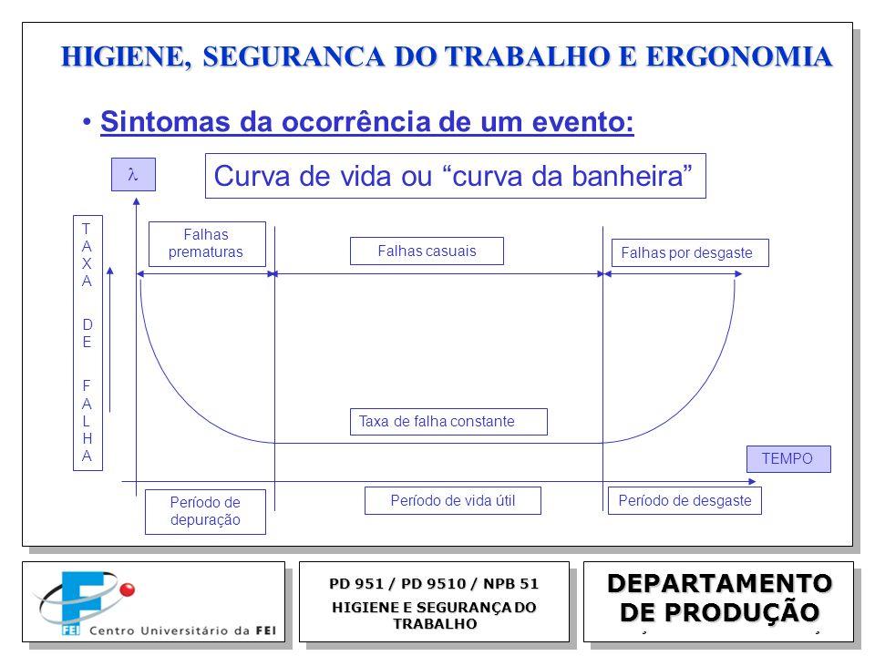 EGM 2005 HIGIENE, SEGURANCA DO TRABALHO E ERGONOMIA DEPARTAMENTO DE PRODUÇÃO PD 951 / PD 9510 / NPB 51 HIGIENE E SEGURANÇA DO TRABALHO Sintomas da oco