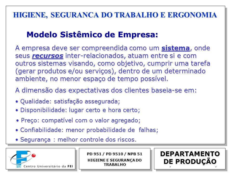 EGM 2005 HIGIENE, SEGURANCA DO TRABALHO E ERGONOMIA Modelo Sistêmico de Empresa: Modelo Sistêmico de Empresa: A empresa deve ser compreendida como um