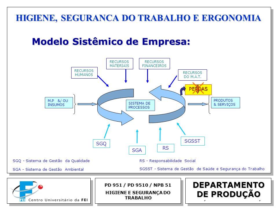 EGM 2005 HIGIENE, SEGURANCA DO TRABALHO E ERGONOMIA Modelo Sistêmico de Empresa: Modelo Sistêmico de Empresa: M.P &/ OU INSUMOS PRODUTOS & SERVIÇOS SI