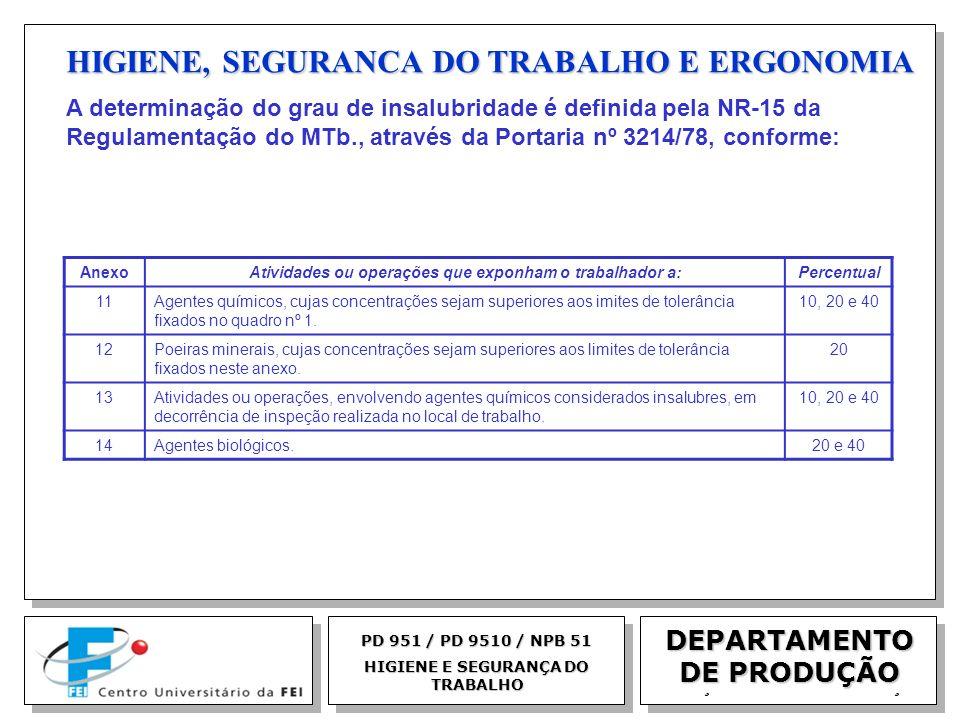 EGM 2005 HIGIENE, SEGURANCA DO TRABALHO E ERGONOMIA DEPARTAMENTO DE PRODUÇÃO PD 951 / PD 9510 / NPB 51 HIGIENE E SEGURANÇA DO TRABALHO A determinação