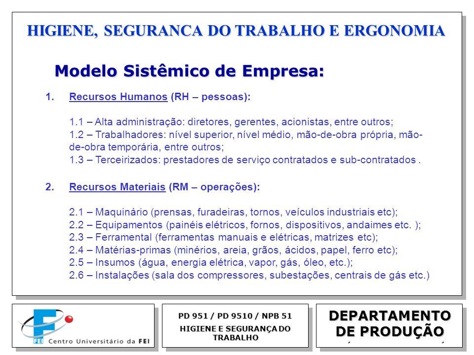 EGM 2005 HIGIENE, SEGURANCA DO TRABALHO E ERGONOMIA DEPARTAMENTO DE PRODUÇÃO Modelo Sistêmico de Empresa: Modelo Sistêmico de Empresa: 1.Recursos Huma