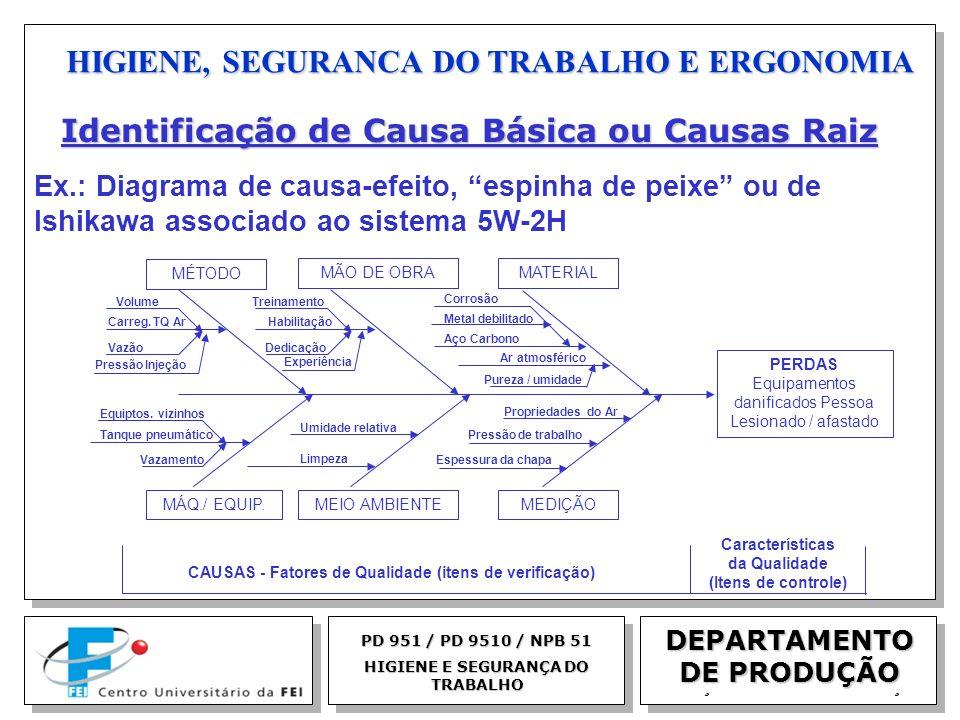 EGM 2005 HIGIENE, SEGURANCA DO TRABALHO E ERGONOMIA DEPARTAMENTO DE PRODUÇÃO PD 951 / PD 9510 / NPB 51 HIGIENE E SEGURANÇA DO TRABALHO MÉTODO MÁQ./ EQ