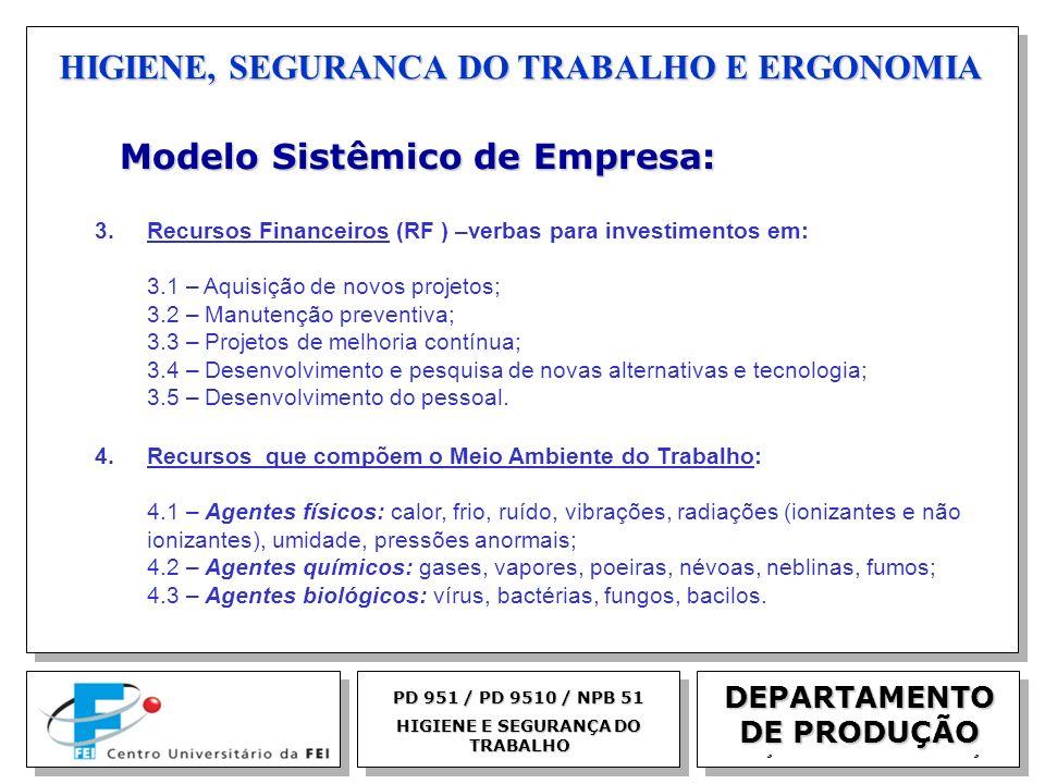 EGM 2005 HIGIENE, SEGURANCA DO TRABALHO E ERGONOMIA DEPARTAMENTO DE PRODUÇÃO Modelo Sistêmico de Empresa: Modelo Sistêmico de Empresa: 3. Recursos Fin