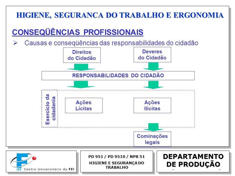 EGM 2005 HIGIENE, SEGURANCA DO TRABALHO E ERGONOMIA DEPARTAMENTO DE PRODUÇÃO PD 951 / PD 9510 / NPB 51 HIGIENE E SEGURANÇA DO TRABALHO Direitos do Cid