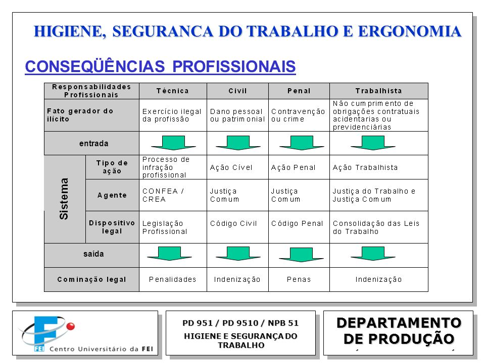EGM 2005 HIGIENE, SEGURANCA DO TRABALHO E ERGONOMIA DEPARTAMENTO DE PRODUÇÃO PD 951 / PD 9510 / NPB 51 HIGIENE E SEGURANÇA DO TRABALHO entrada saída C