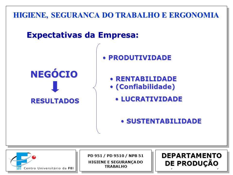EGM 2005 HIGIENE, SEGURANCA DO TRABALHO E ERGONOMIA DEPARTAMENTO DE PRODUÇÃO Expectativas da Empresa: Expectativas da Empresa: PD 951 / PD 9510 / NPB