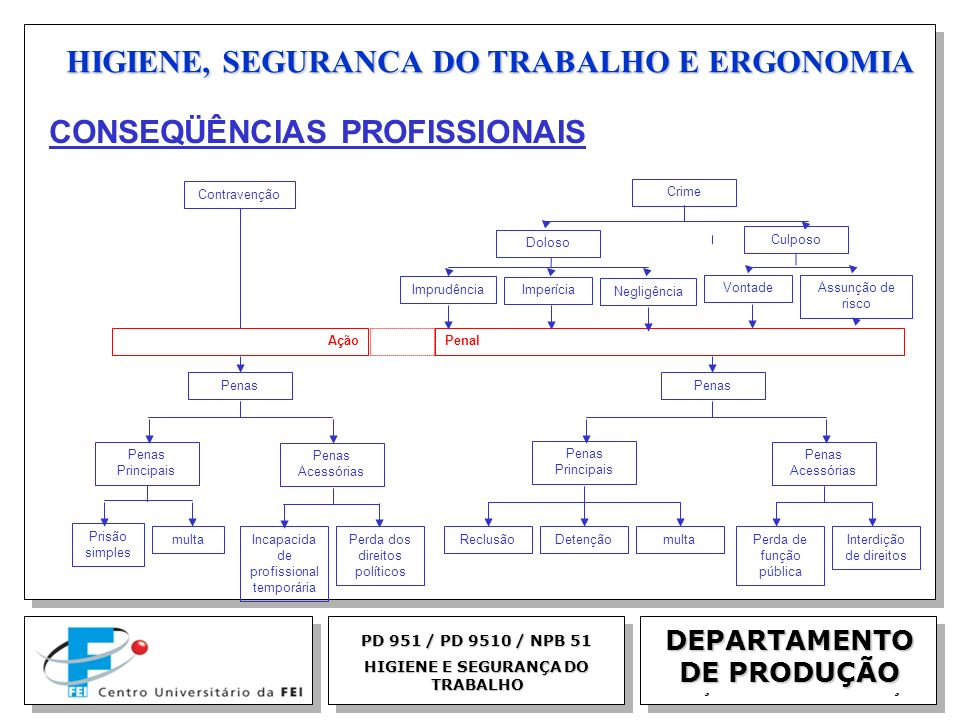 EGM 2005 HIGIENE, SEGURANCA DO TRABALHO E ERGONOMIA DEPARTAMENTO DE PRODUÇÃO PD 951 / PD 9510 / NPB 51 HIGIENE E SEGURANÇA DO TRABALHO Contravenção Cr