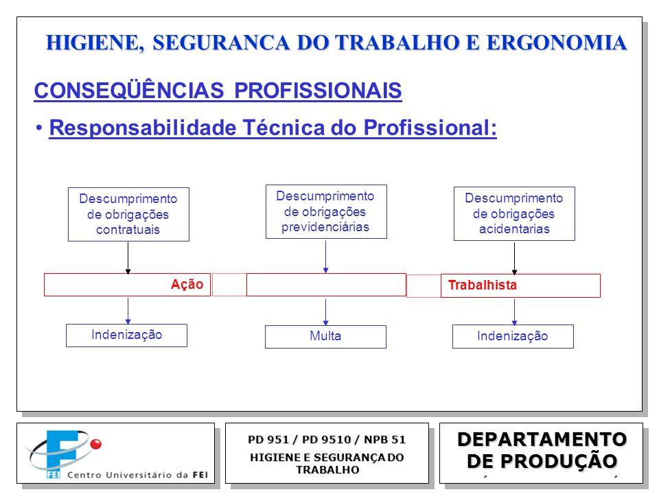 EGM 2005 HIGIENE, SEGURANCA DO TRABALHO E ERGONOMIA DEPARTAMENTO DE PRODUÇÃO PD 951 / PD 9510 / NPB 51 HIGIENE E SEGURANÇA DO TRABALHO Descumprimento