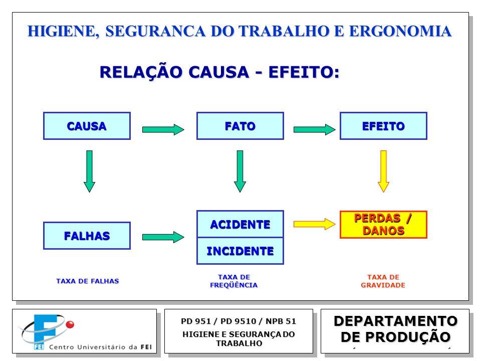 EGM 2005 HIGIENE, SEGURANCA DO TRABALHO E ERGONOMIA DEPARTAMENTO DE PRODUÇÃO RELAÇÃO CAUSA - EFEITO: RELAÇÃO CAUSA - EFEITO: PD 951 / PD 9510 / NPB 51