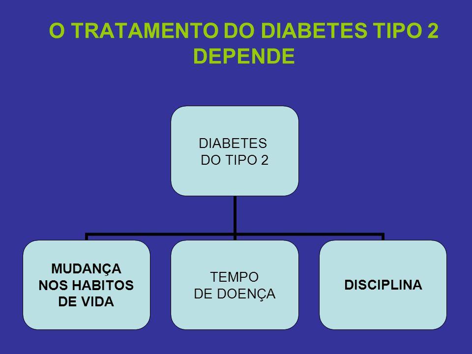 O TRATAMENTO DO DIABETES TIPO 2 DEPENDE DIABETES DO TIPO 2 MUDANÇA NOS HABITOS DE VIDA TEMPO DE DOENÇA DISCIPLINA