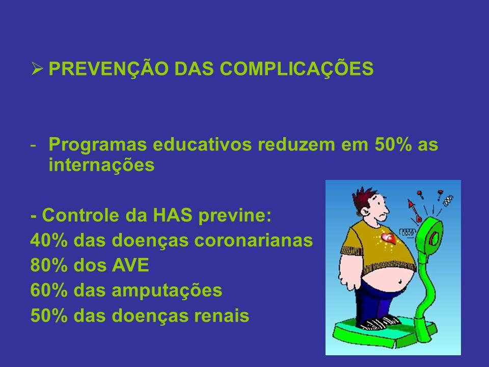 PREVENÇÃO DAS COMPLICAÇÕES -Programas educativos reduzem em 50% as internações - Controle da HAS previne: 40% das doenças coronarianas 80% dos AVE 60%