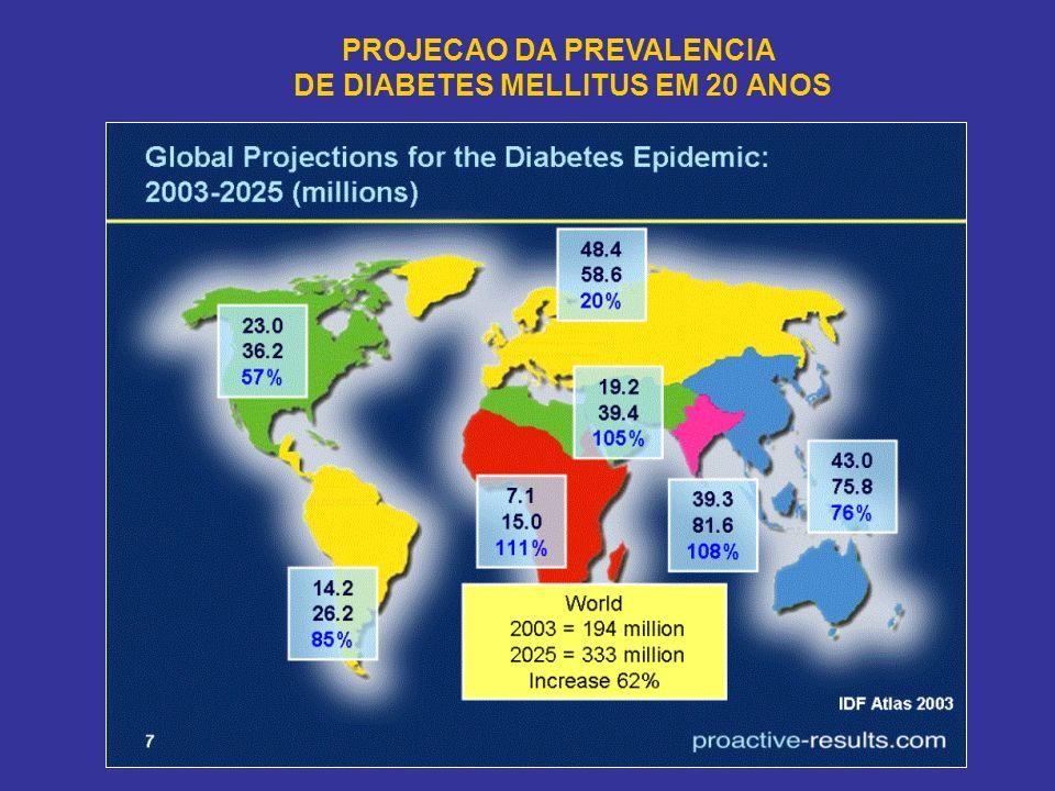 PROJECAO DA PREVALENCIA DE DIABETES MELLITUS EM 20 ANOS