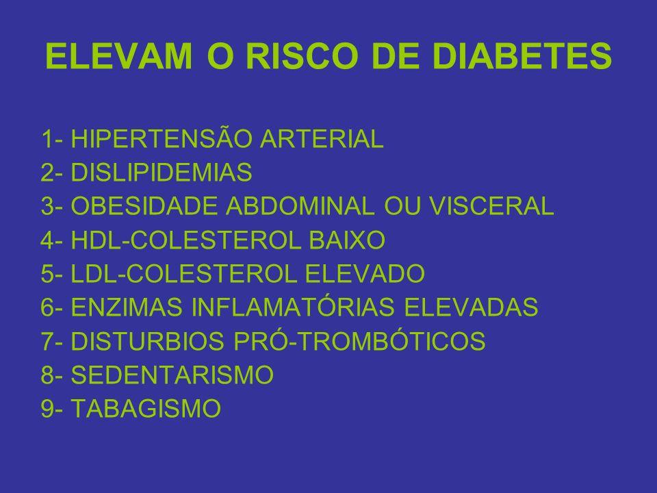 ELEVAM O RISCO DE DIABETES 1- HIPERTENSÃO ARTERIAL 2- DISLIPIDEMIAS 3- OBESIDADE ABDOMINAL OU VISCERAL 4- HDL-COLESTEROL BAIXO 5- LDL-COLESTEROL ELEVA