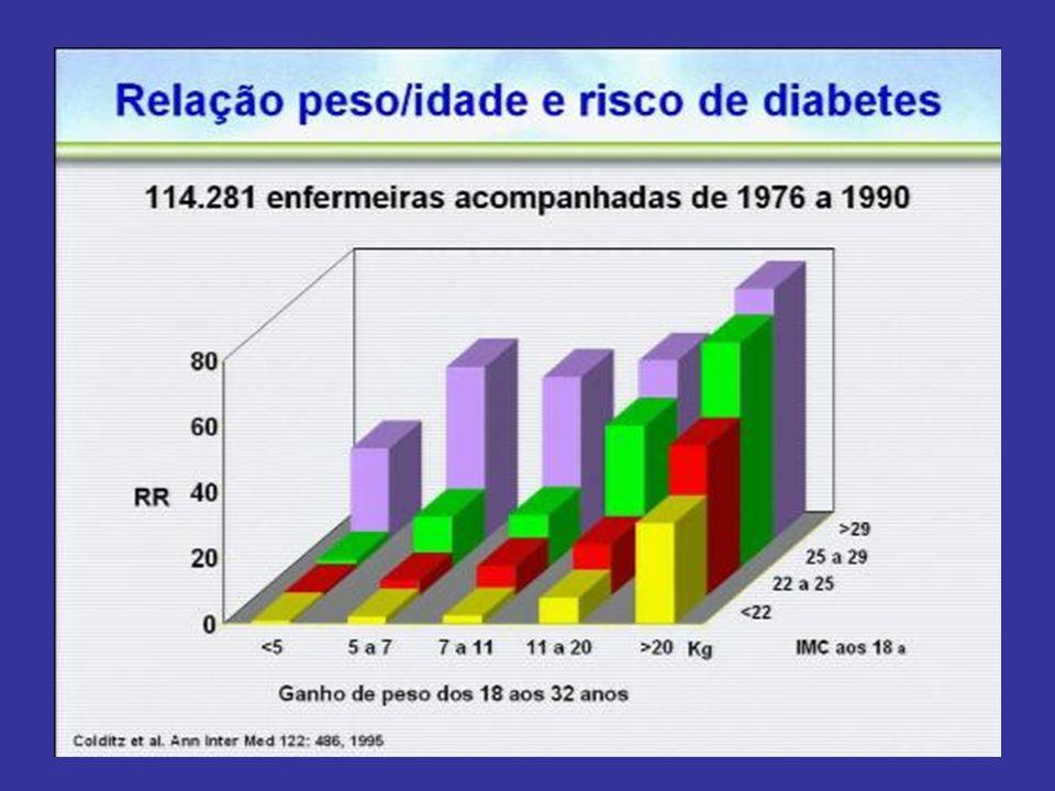 FATORES DE RISCO EM PESSOAS NÃO DIABÉTICAS (MODIFICÁVEIS) 1- GLICEMIA<99mg/dl EM JEJUM; 2- GLICEMIA<126mg/dl DUAS HORAS APÓS AS REFEIÇÕES; 3- PRESSÃO ARTERIAL MÁXIMA (SISTÓLICA)<120mmHg; 4- PRESSÃO ARTERIAL MÍNIMA (DIASTÓLICA)< 80mmHg; 5- DIÂMETRO ABDOMINAL < 90cm EM HOMENS e 85cm EM MULHERES; 6- NÃO FUMAR; 7- ÁLCOOL EM BAIXAS DOSES; 8- ALIMENTAÇÃO POBRE EM GORDURAS, PARTICULARMENTE SATURADAS, RICAS EM FIBRAS E COM ÍNDICE ENERGÉTICO APROPRIADO.