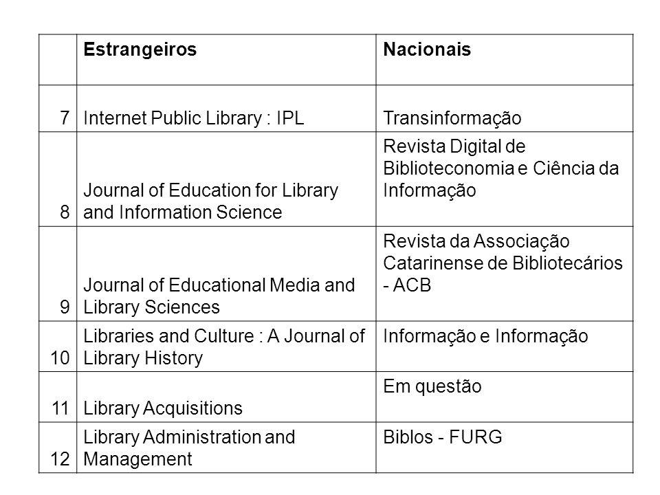 EstrangeirosNacionais 7Internet Public Library : IPLTransinformação 8 Journal of Education for Library and Information Science Revista Digital de Bibl