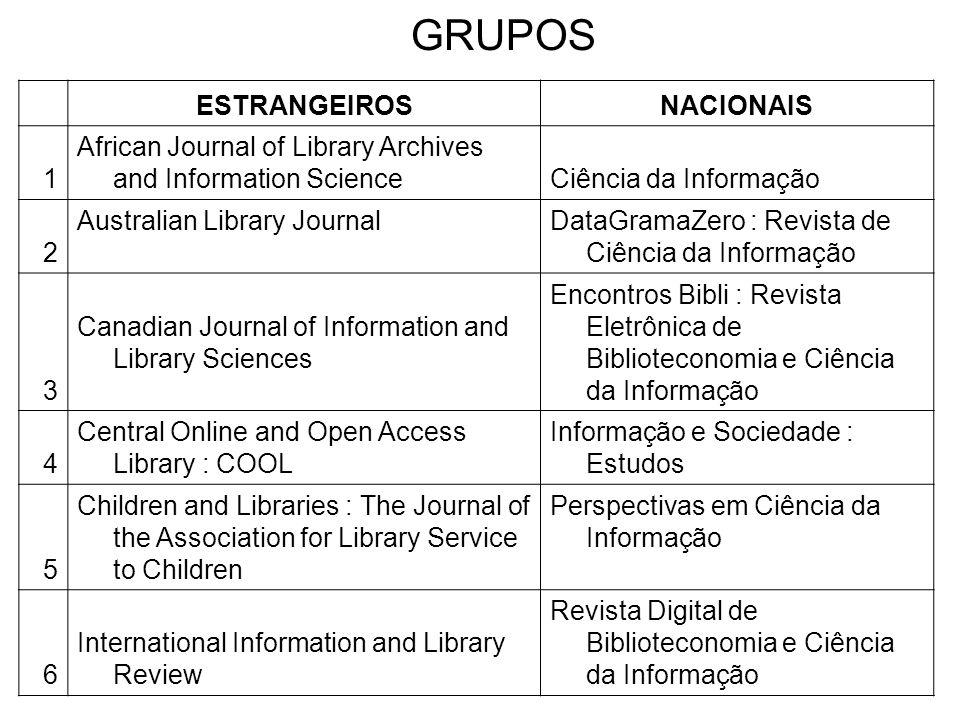 GRUPOS ESTRANGEIROSNACIONAIS 1 African Journal of Library Archives and Information ScienceCiência da Informação 2 Australian Library JournalDataGramaZ