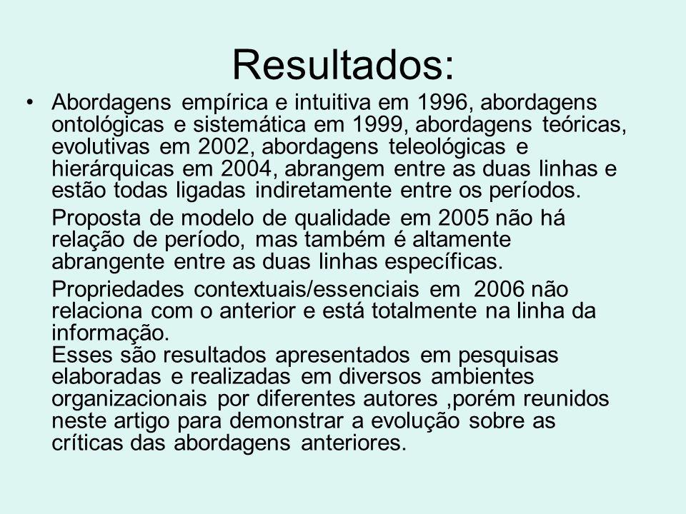 Resultados: Abordagens empírica e intuitiva em 1996, abordagens ontológicas e sistemática em 1999, abordagens teóricas, evolutivas em 2002, abordagens