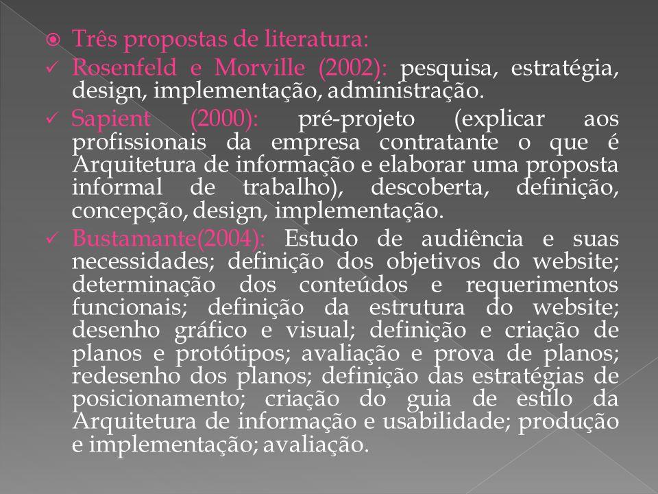 Três propostas de literatura: Rosenfeld e Morville (2002): pesquisa, estratégia, design, implementação, administração.