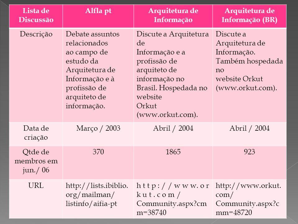 Lista de Discussão Alfla ptArquitetura de Informação Arquitetura de Informação (BR) DescriçãoDebate assuntos relacionados ao campo de estudo da Arquitetura de Informação e à profissão de arquiteto de informação.