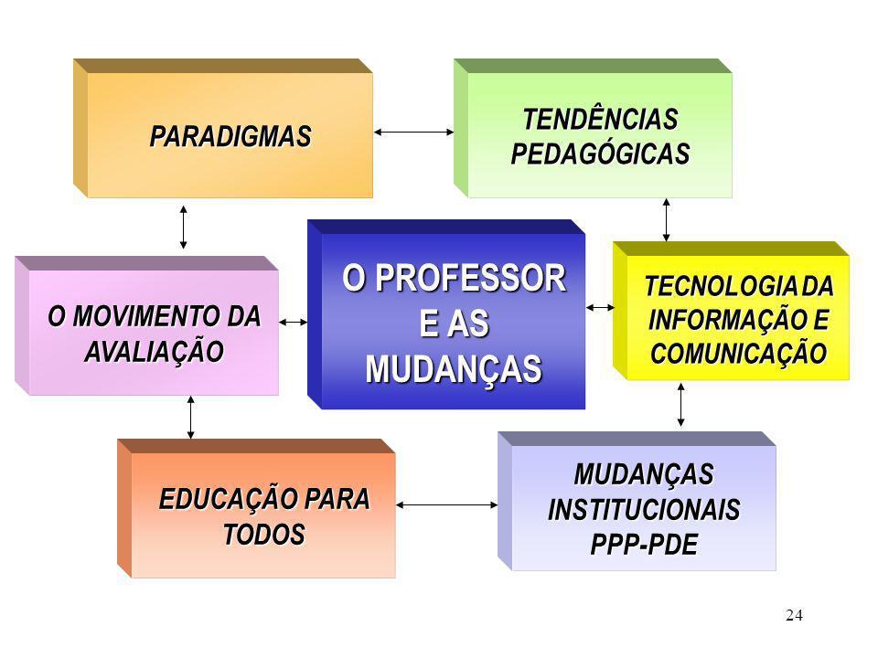 24 O PROFESSOR E AS MUDANÇAS PARADIGMAS EDUCAÇÃO PARA TODOS TENDÊNCIAS PEDAGÓGICAS MUDANÇAS INSTITUCIONAIS PPP-PDE O MOVIMENTO DA AVALIAÇÃO O MOVIMENT