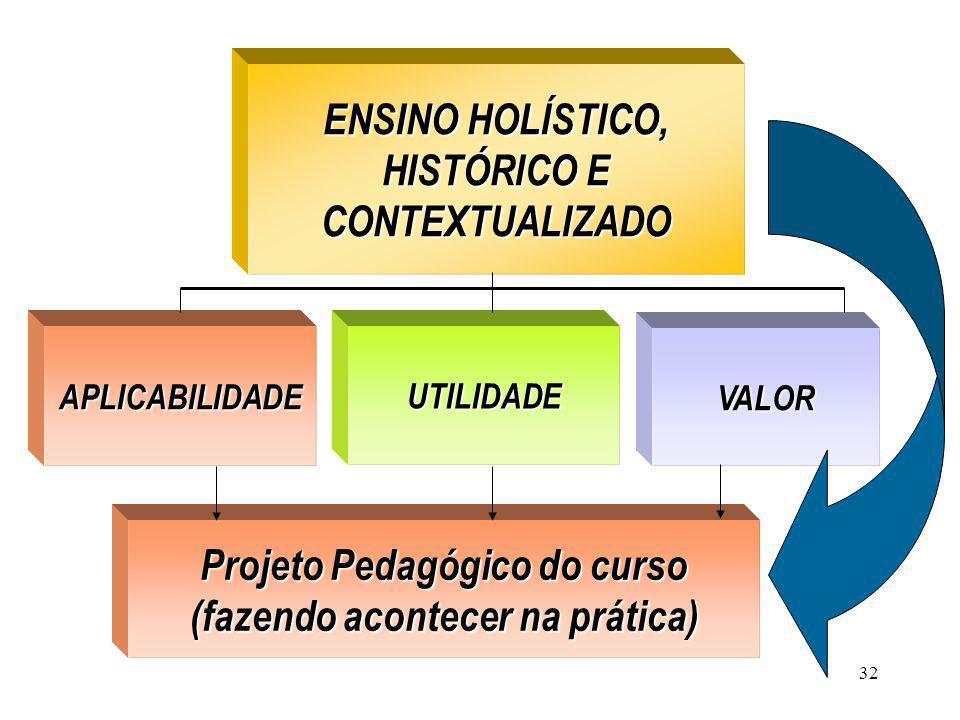 32 ENSINO HOLÍSTICO, HISTÓRICO E CONTEXTUALIZADO ENSINO HOLÍSTICO, HISTÓRICO E CONTEXTUALIZADO APLICABILIDADEUTILIDADE VALOR Projeto Pedagógico do cur