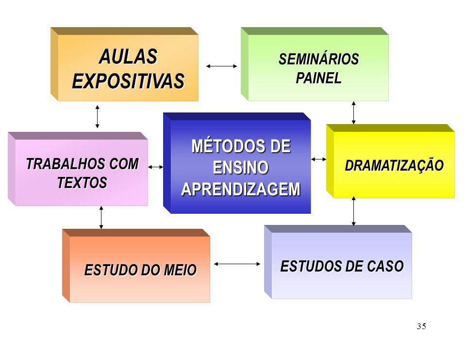 35 MÉTODOS DE ENSINO APRENDIZAGEM AULAS EXPOSITIVAS AULAS EXPOSITIVAS ESTUDO DO MEIO SEMINÁRIOSPAINEL ESTUDOS DE CASO TRABALHOS COM TEXTOS TRABALHOS C
