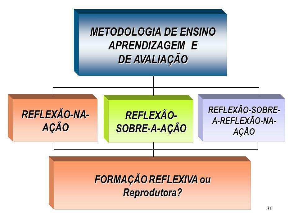 36 METODOLOGIA DE ENSINO APRENDIZAGEM E DE AVALIAÇÃO REFLEXÃO-NA- AÇÃO REFLEXÃO- SOBRE-A-AÇÃO REFLEXÃO-SOBRE- A-REFLEXÃO-NA- AÇÃO FORMAÇÃO REFLEXIVA o