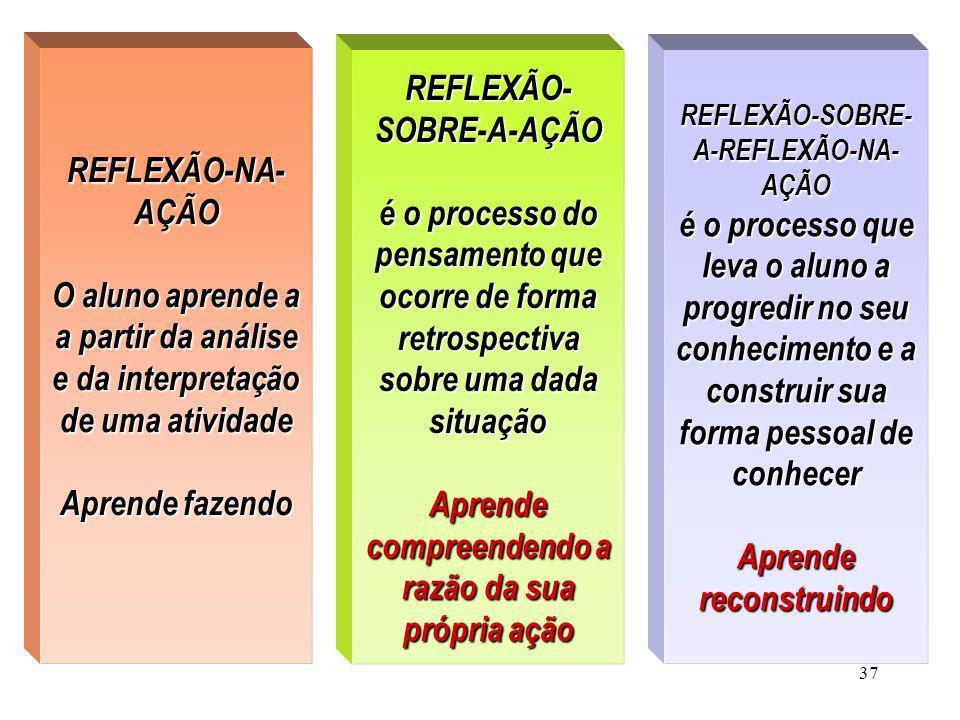 37 REFLEXÃO-NA- AÇÃO O aluno aprende a a partir da análise e da interpretação de uma atividade Aprende fazendo REFLEXÃO- SOBRE-A-AÇÃO é o processo do