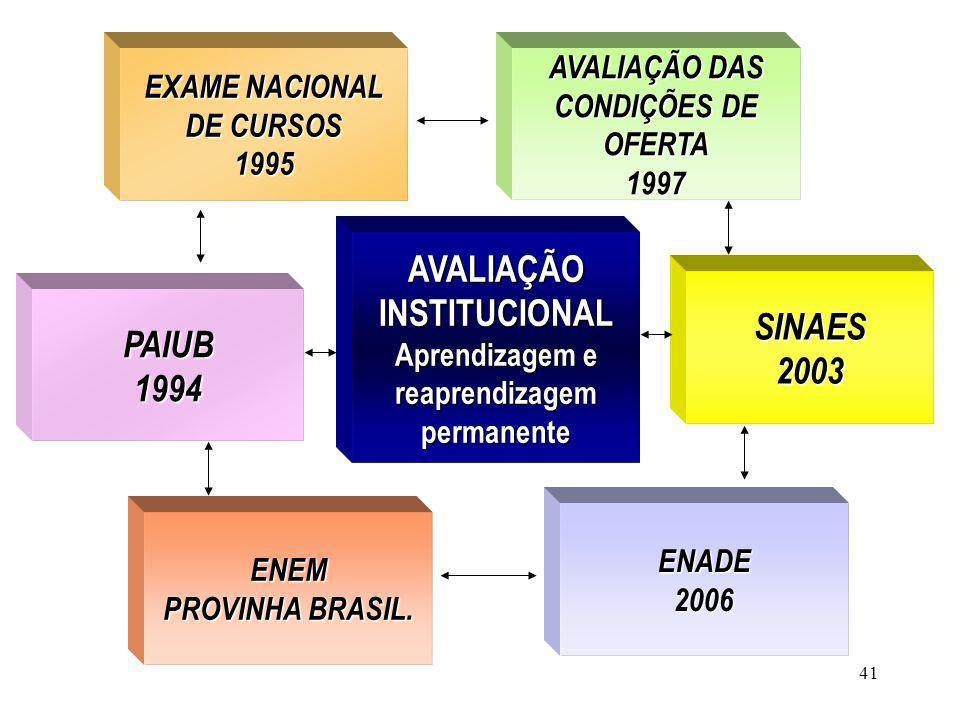 41 AVALIAÇÃO INSTITUCIONAL Aprendizagem e reaprendizagem permanente EXAME NACIONAL EXAME NACIONAL DE CURSOS DE CURSOS 1995 ENEM PROVINHA BRASIL. AVALI