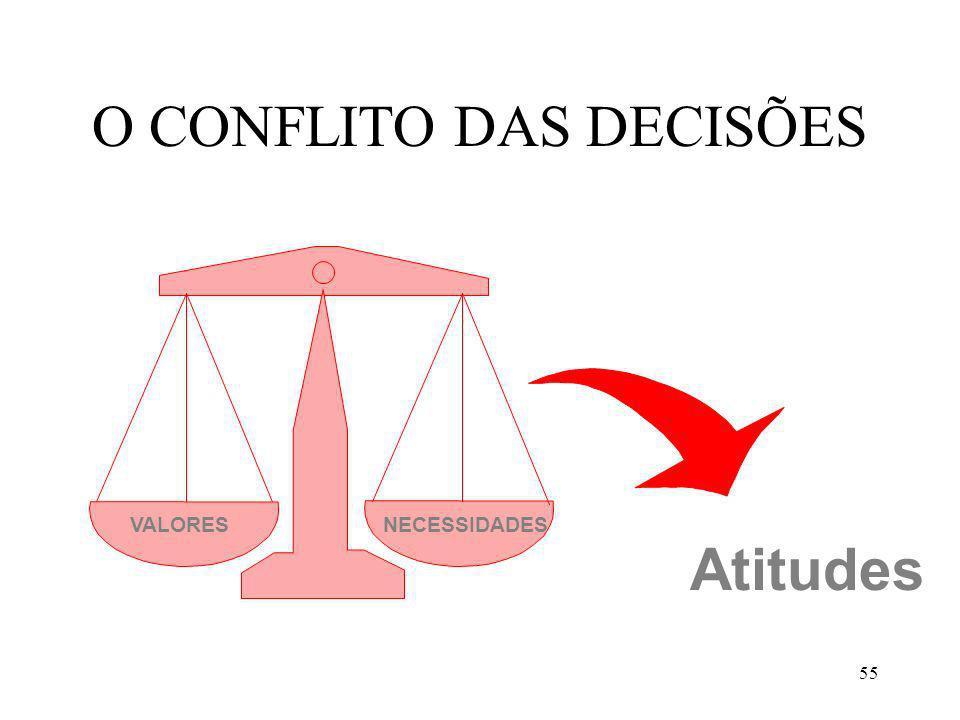55 O CONFLITO DAS DECISÕES VALORESNECESSIDADES Atitudes