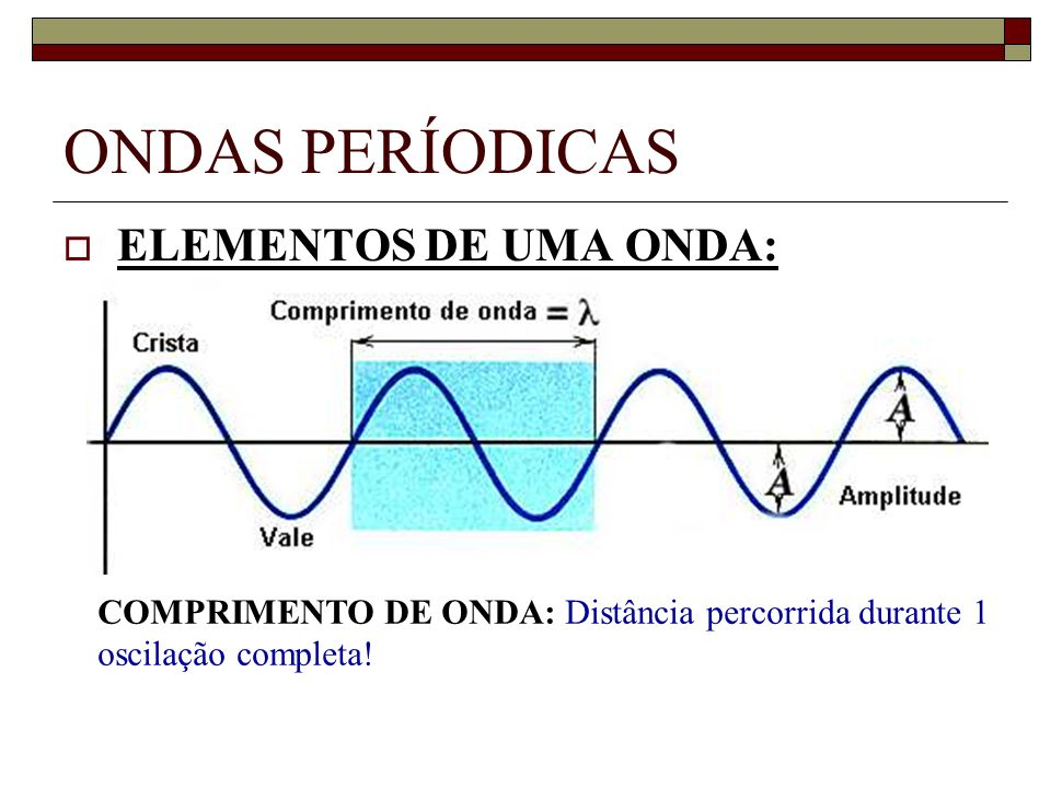 ONDAS PERÍODICAS ELEMENTOS DE UMA ONDA: COMPRIMENTO DE ONDA: Distância percorrida durante 1 oscilação completa!