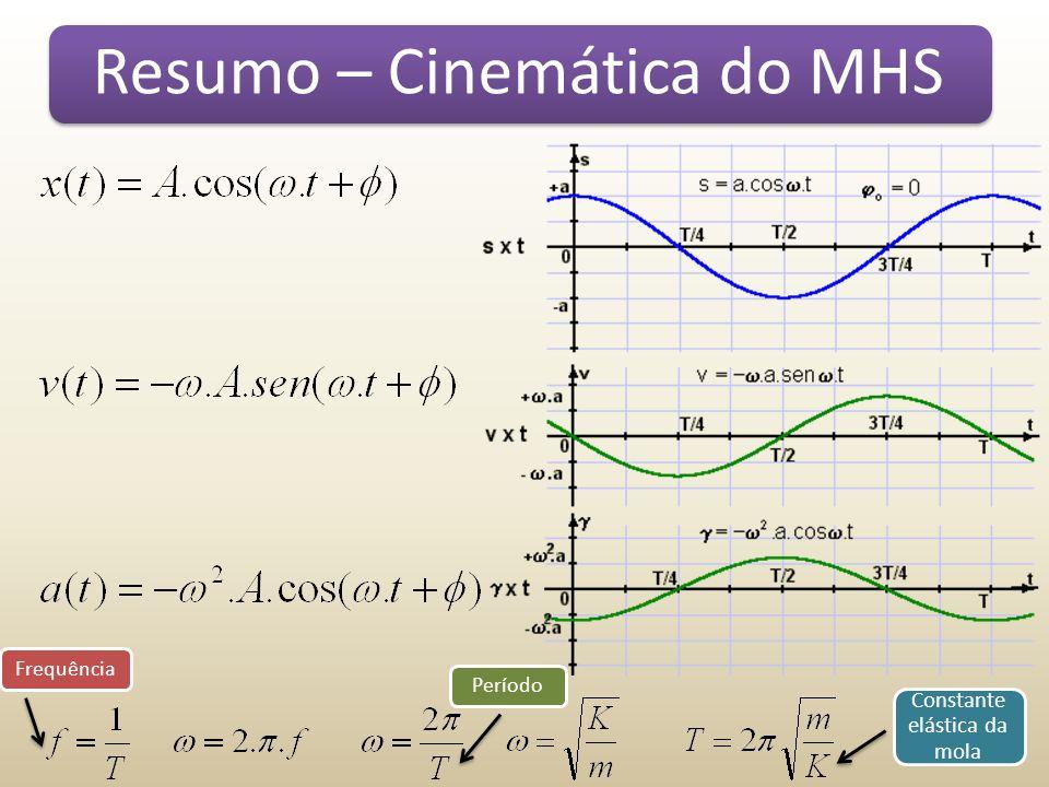 Resumo – Cinemática do MHS FrequênciaPeríodo Constante elástica da mola