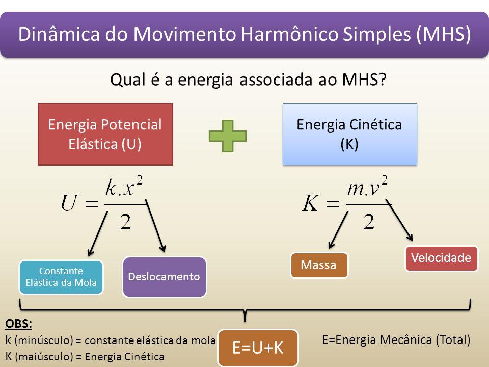 Dinâmica do Movimento Harmônico Simples (MHS) Constante Elástica da Mola Deslocamento VelocidadeMassa Qual é a energia associada ao MHS? Energia Poten