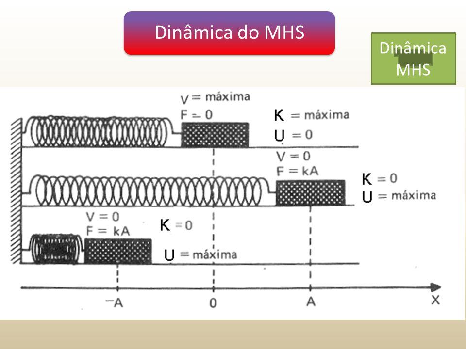 Dinâmica do MHS Dinâmica MHS