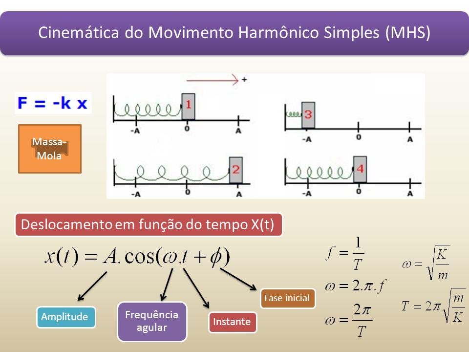 Cinemática do Movimento Harmônico Simples (MHS) Massa- Mola Deslocamento em função do tempo X(t) Amplitude Frequência agular Instante Fase inicial