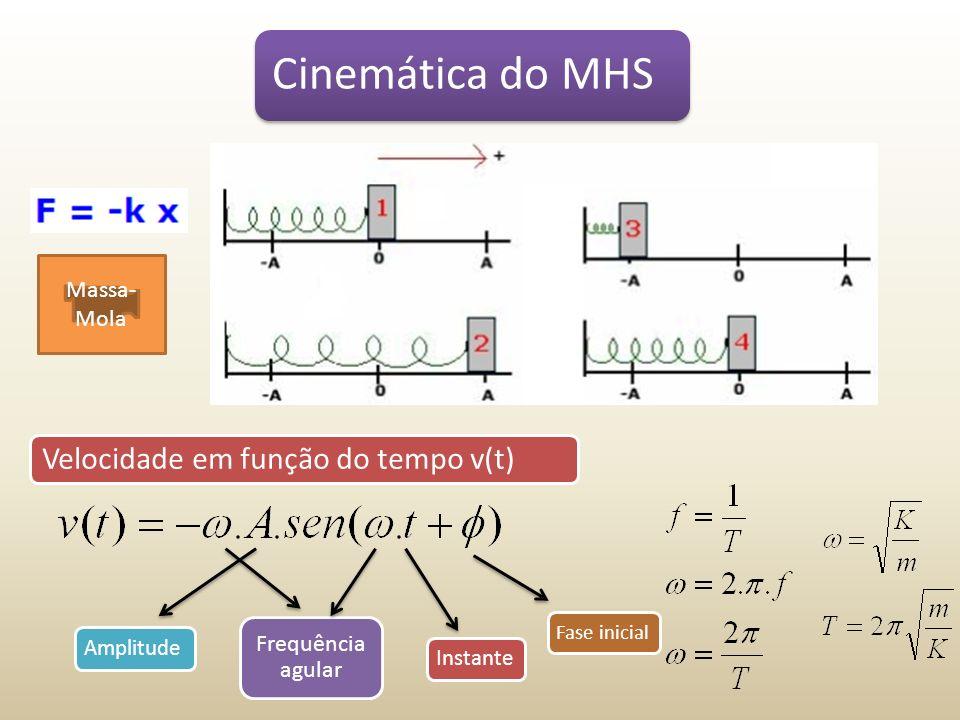 Cinemática do MHS Massa- Mola Velocidade em função do tempo v(t) Amplitude Frequência agular Instante Fase inicial