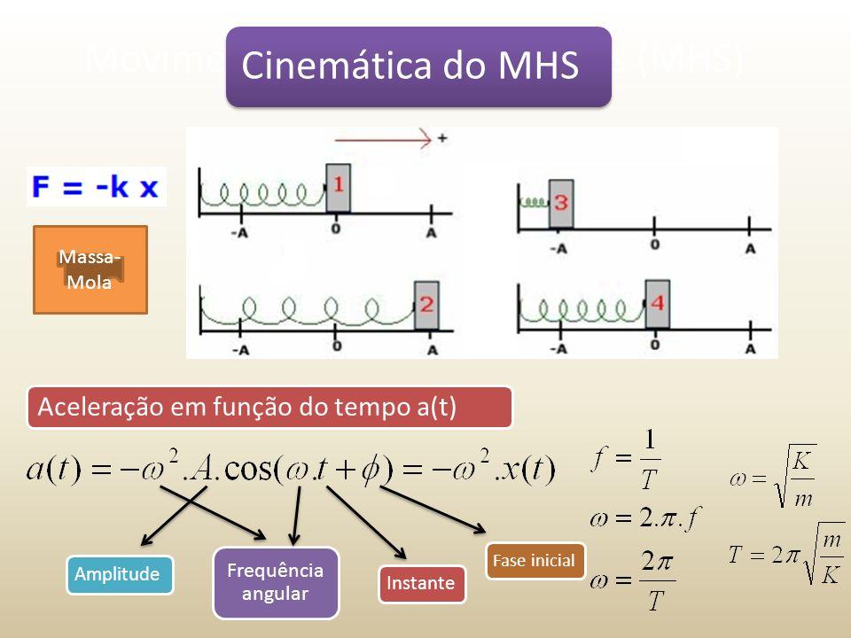 Movimento Harmônico Simples (MHS) Massa- Mola Aceleração em função do tempo a(t) Amplitude Frequência angular Instante Fase inicial Cinemática do MHS