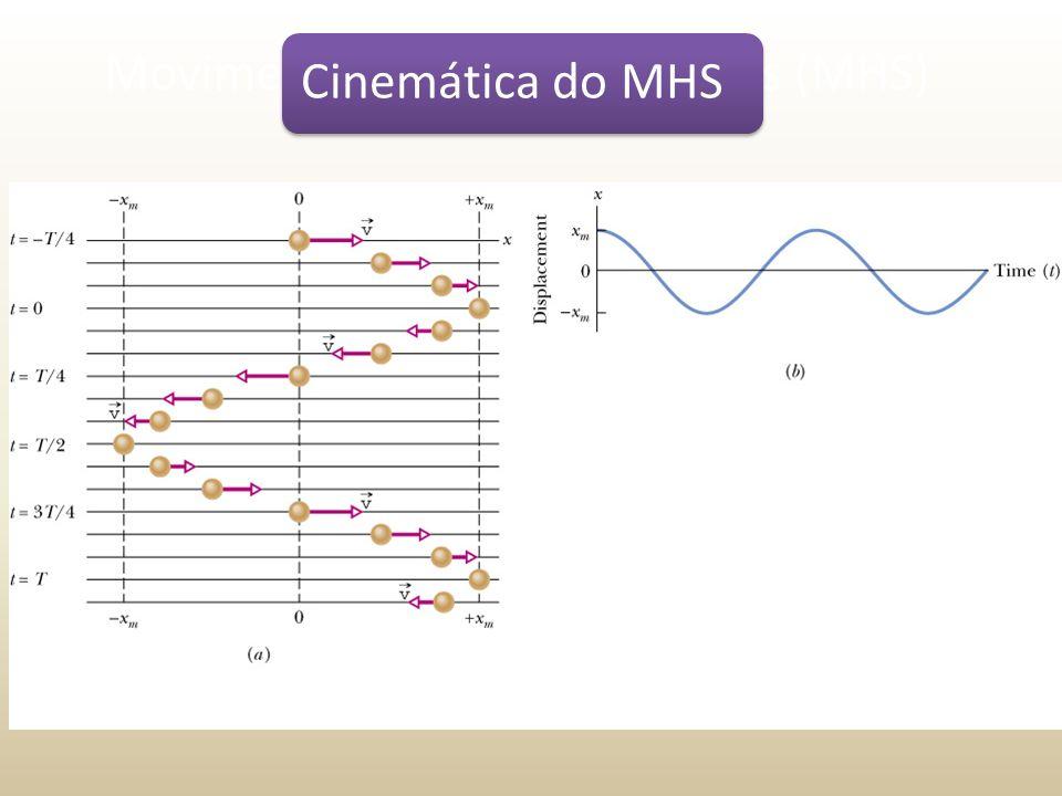 Sistema massa-molaGráficos Cinemática do MHS
