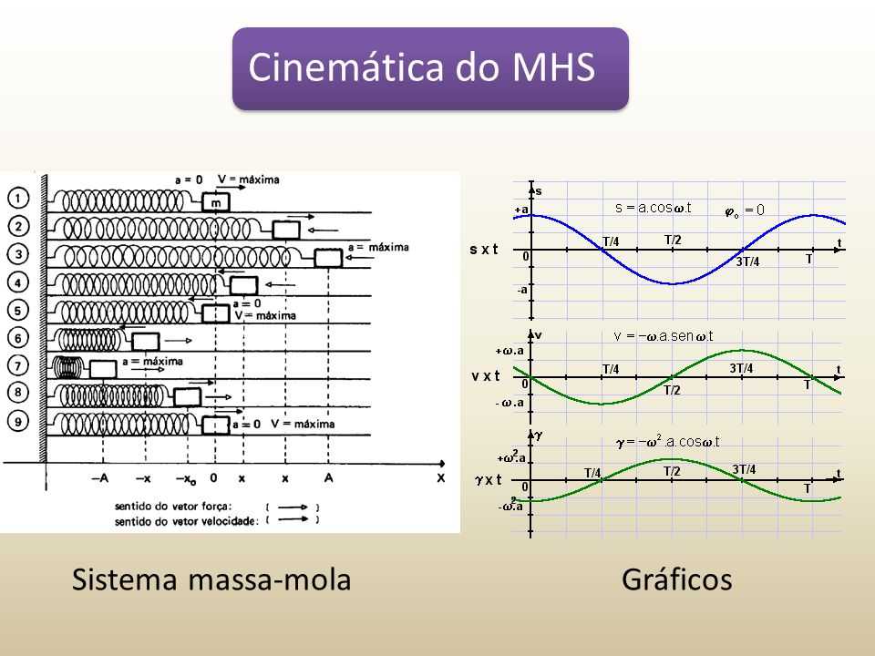 Sistema massa-molaGráficos Cinemática do MHS
