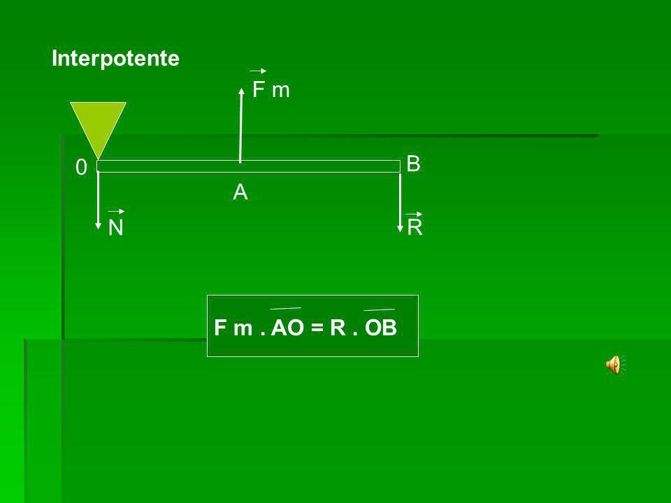 Alavancas Interfixa Interfixa F m N A B 0 R R.OB = F m.