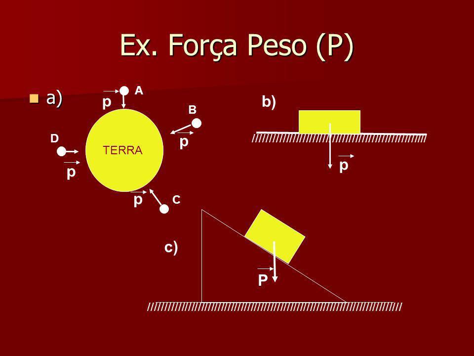 Ex. de Forças de Ação a Distância A) A) A Terra atrai a Lua mesmo a distância.Esta é uma força GRAVITACIONAL. TERRA F F + - F F Próton Elétron Força E