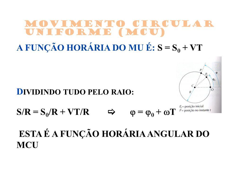 A FUNÇÃO HORÁRIA DO MU É: S = S 0 + VT D IVIDINDO TUDO PELO RAIO: S/R = S 0 /R + VT/R = 0 + T ESTA É A FUNÇÃO HORÁRIA ANGULAR DO MCU Movimento Circular Uniforme (MCU)