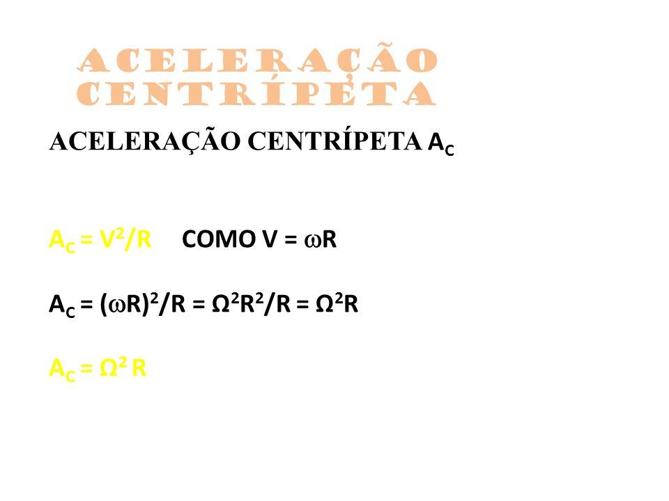 ACELERAÇÃO CENTRÍPETA A C A C = V 2 /R COMO V = R A C = ( R) 2 /R = Ω 2 R 2 /R = Ω 2 R A C = Ω 2 R Aceleração centrípeta