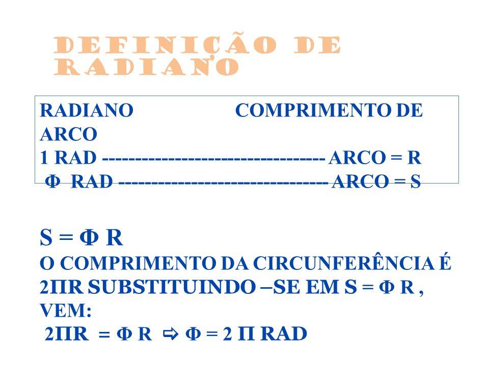 RADIANOCOMPRIMENTO DE ARCO 1 RAD ---------------------------------- ARCO = R Φ RAD -------------------------------- ARCO = S S = Φ R O COMPRIMENTO DA CIRCUNFERÊNCIA É 2 ΠR SUBSTITUINDO –SE EM S = Φ R, VEM: 2 ΠR = Φ R Φ = 2 Π RAD Definição de radiano