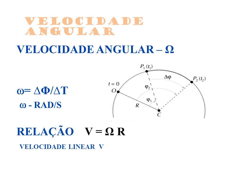 VELOCIDADE ANGULAR – Ω = Φ/T - RAD/S RELAÇÃO V = Ω R VELOCIDADE LINEAR V Velocidade angular