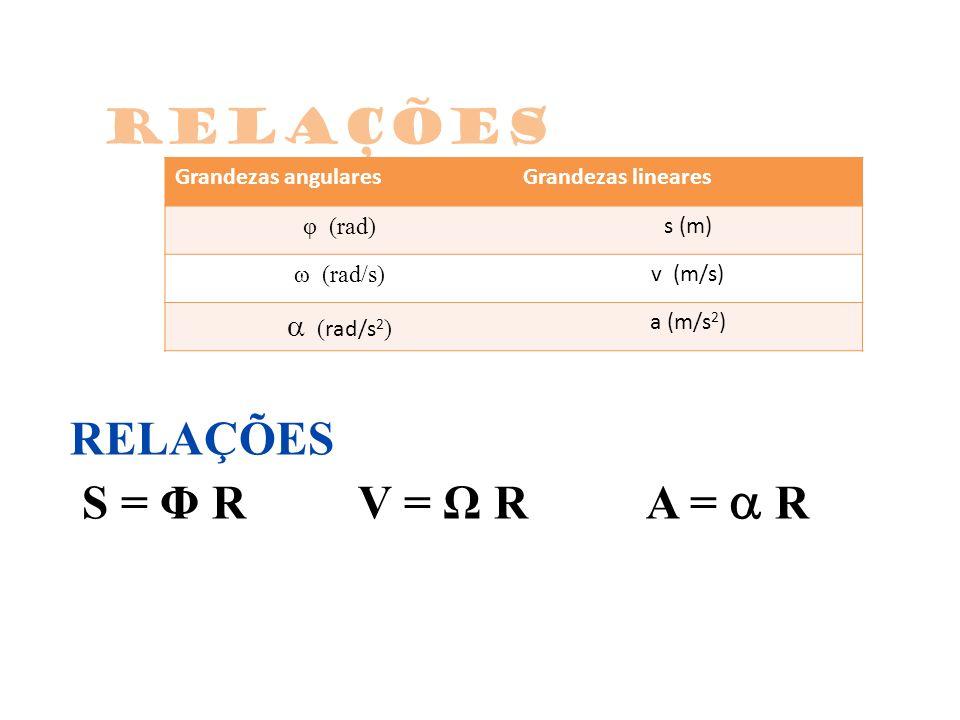 RELAÇÕES S = Φ RV = Ω RA = R relações Grandezas angularesGrandezas lineares φ (rad) s (m) ω (rad/s) v (m/s) ( rad/s 2 ) a (m/s 2 )